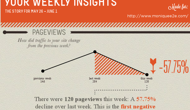 Little to no traffic has hit the site in the past two weeks.    Image: Visual.ly Infographic of moniquee2e.com